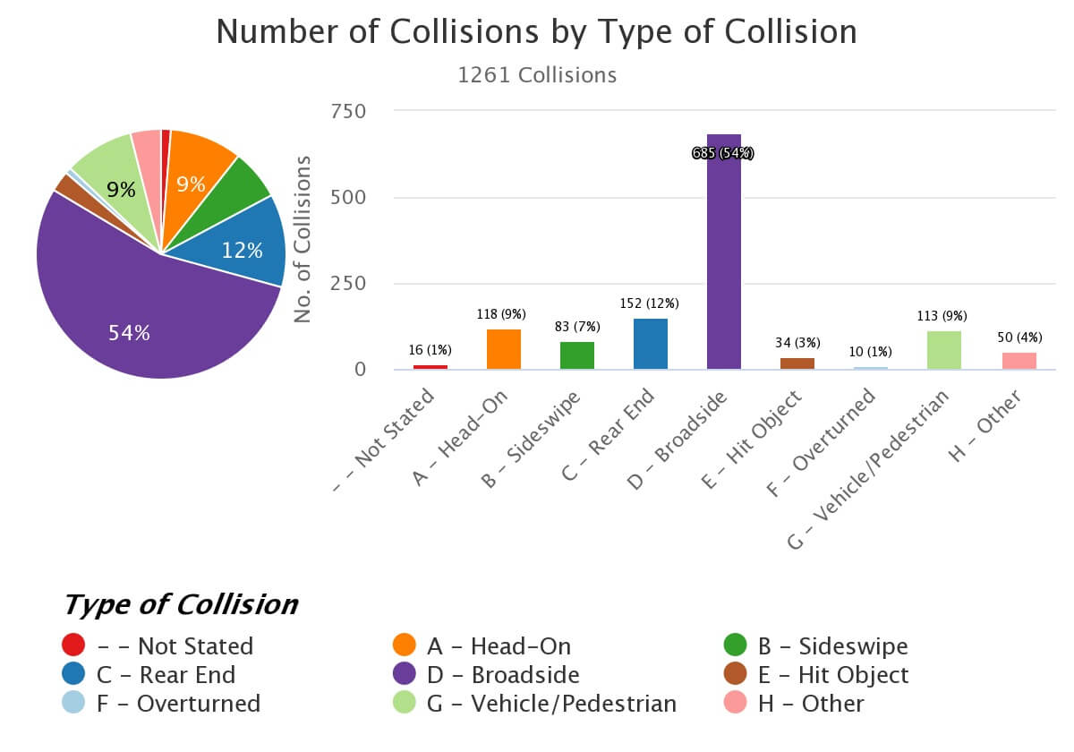 Type of Collision Count % - - Not Stated 16 1.27% A - Head-On	118 9.36% B - Sideswipe 83	6.58% C - Rear End 152 12.05% D - Broadside	685	54.32% E - Hit Object	34	2.70% F - Overturned	10 0.79% G - Vehicle/Pedestrian 113 8.96% H -Other 50 3.97%
