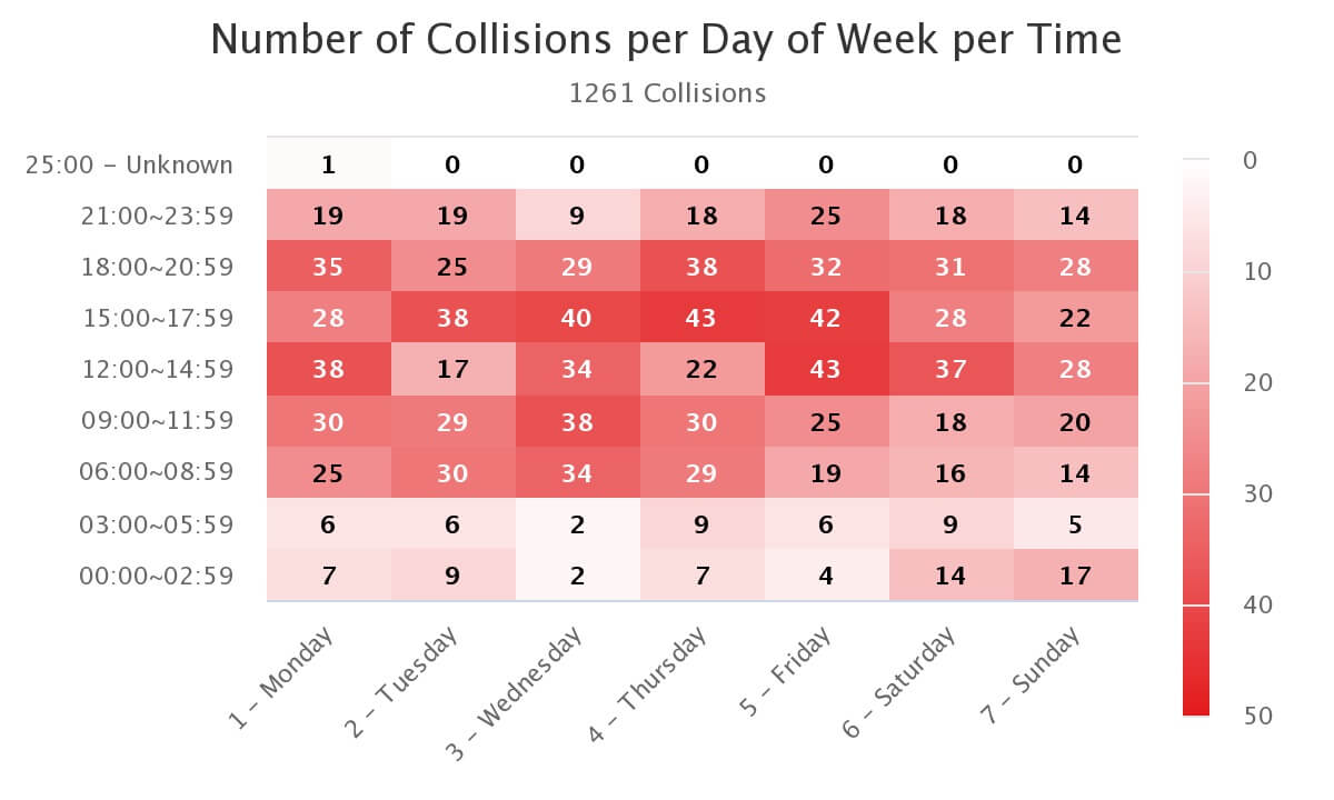 Total Collisions 1,261 Total Victims 13 Killed & 1,853 Injured State Highway 1,261 (100%) Ped Collisions 133 (10.5%) Bike Collisions 101 (8%) Motorcycle Collisions 85 (6.7%)