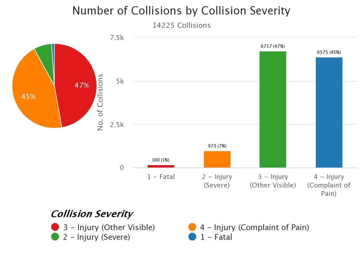 Pie chart - LA bicycle accident statistics