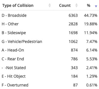 Most common bicycle collision factors in Los Angeles