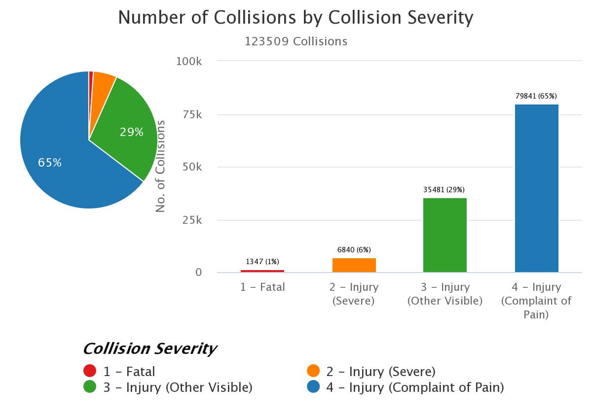 TIMS Traffic Accident Stats