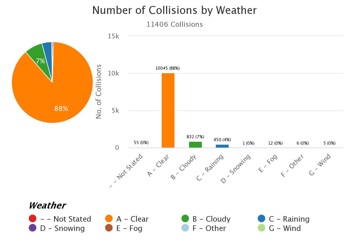 Bad Weather, rain, sleet and snow traffic accidents Los Angeles County.
