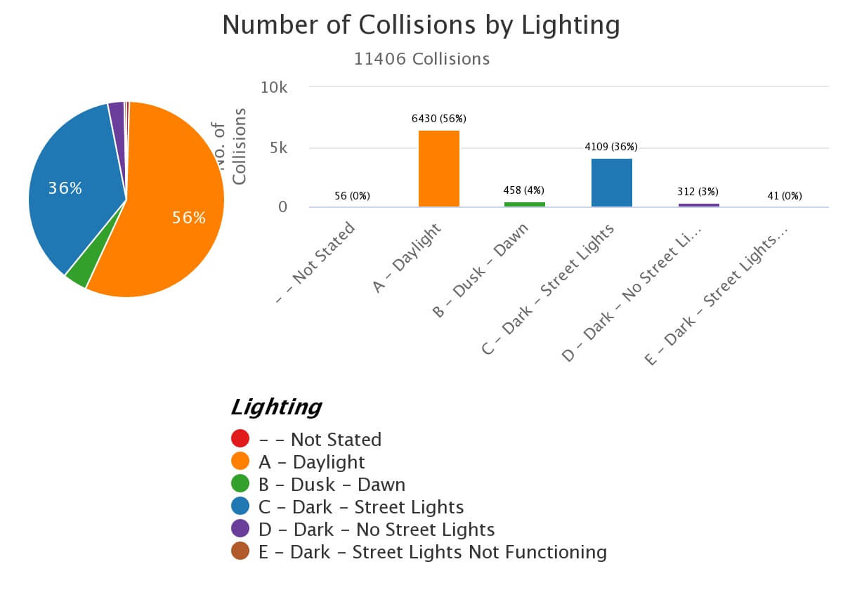 Los Angeles pie chart - Traffic accidents by lighting presented.