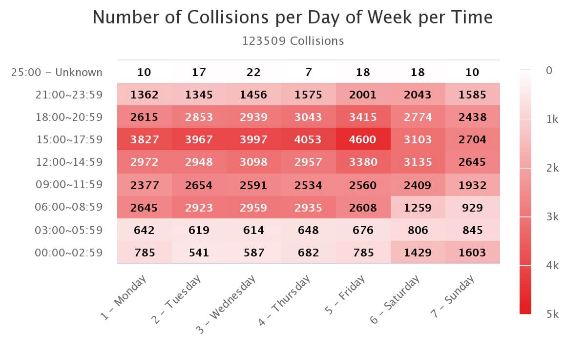 Download the Ehline Law Firm Personal Injury Attorneys, APLC data chart about dangerous driving times in Los Angeles for your college report or study.