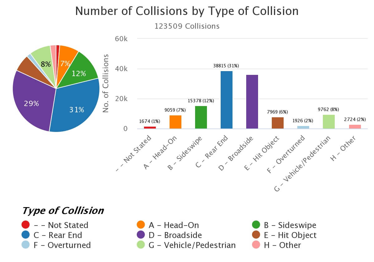 Traffic collisions by number and by type from 2015-2019. Los Angeles County Surface Streets and inner lanes.