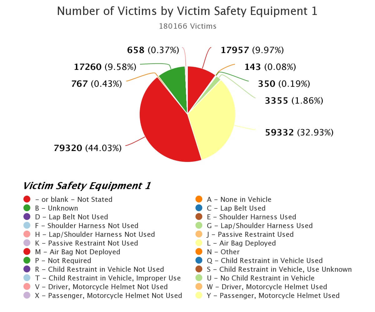Safety equipment traffic accident victims click here
