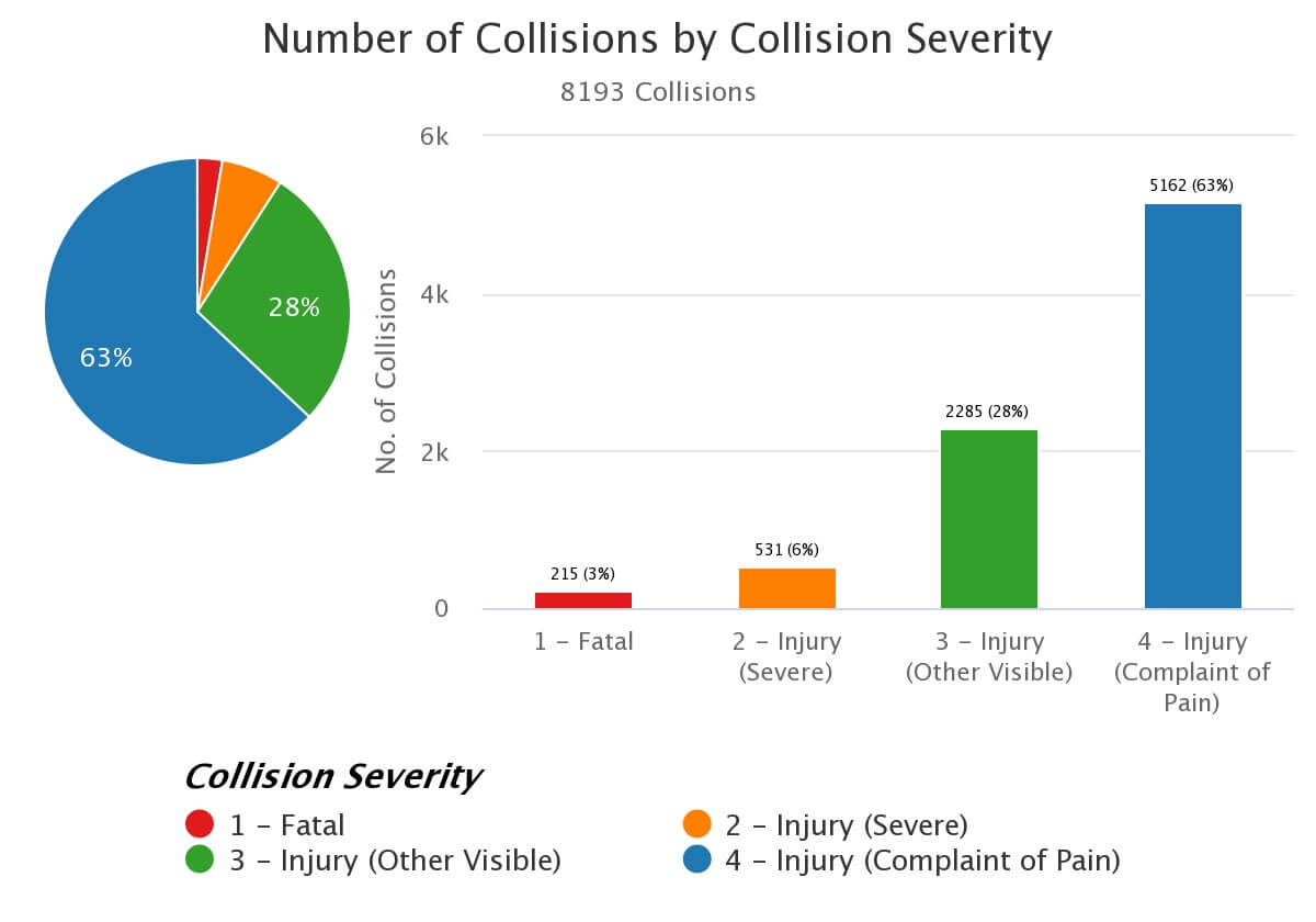 Truck crashes by severity