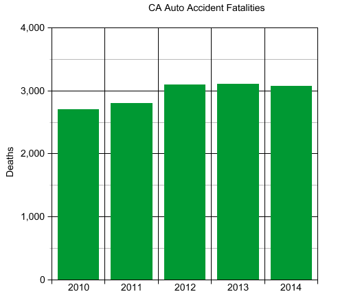 Statistics of CA car accidents deaths from 2010-2014. Year Injuries 0 2005 292,798 2006 277,574 2007 266,687 2008 241,873 2009 232,777 2010 229,354 2011 225,602 2012 226,554