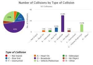Collisions by Type of Crash