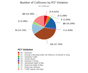 Number of collisions by PCF violation - PIE Chart.