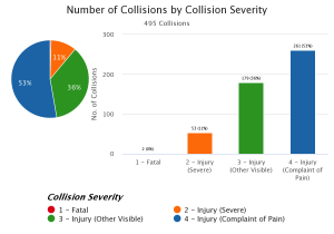 Collisions by Severity pie chart.