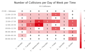 Laguna Collisions - Day and Times