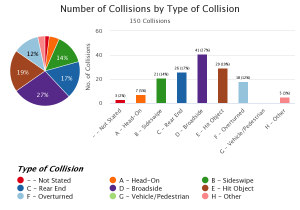 Most Common Type of Crash TIMS_Query_TYPE_OF_COLLISION