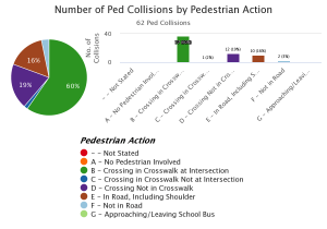 Laguna Beach Pedestrian Collisions by Pedestrian Action